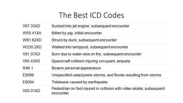 The Best ICD Codes