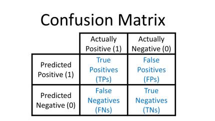 Confusion-Matrix