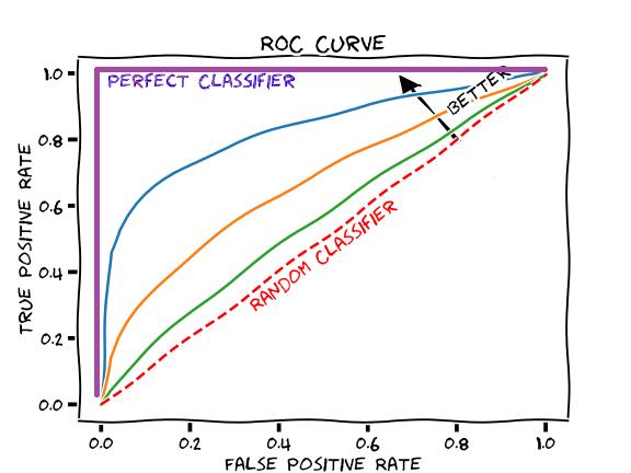 Measuring Performance: AUC (AUROC) – Glass Box Medicine