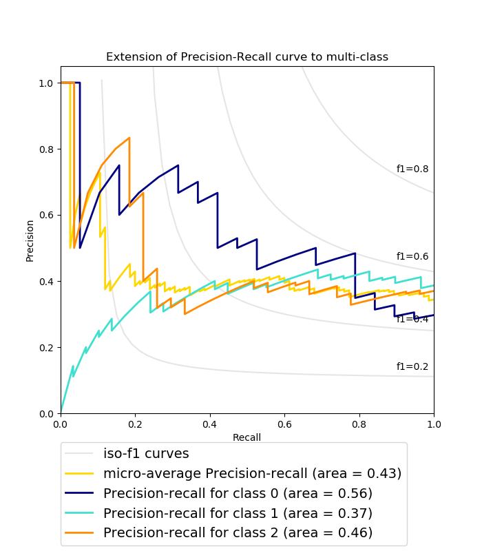 sphx_glr_plot_precision_recall_003