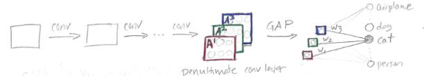 network-sketch