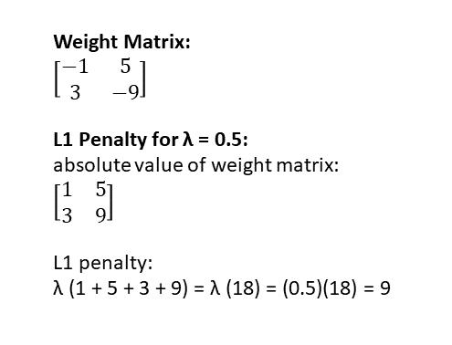 Regularization-l1example