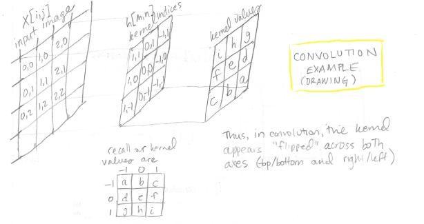 5_conv_drawing