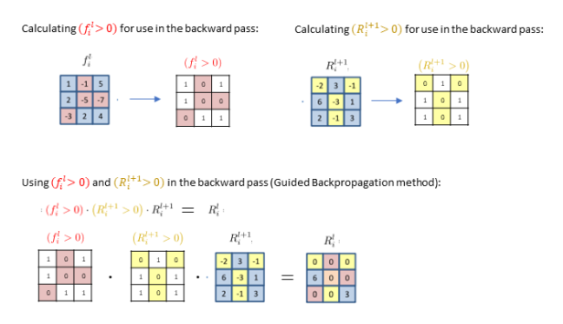 guided-backprop-eqns.png