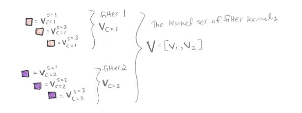 vcs-1